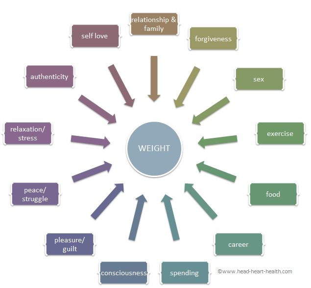 3 reasons why you can't stop eating – the psychology of weight gain explained