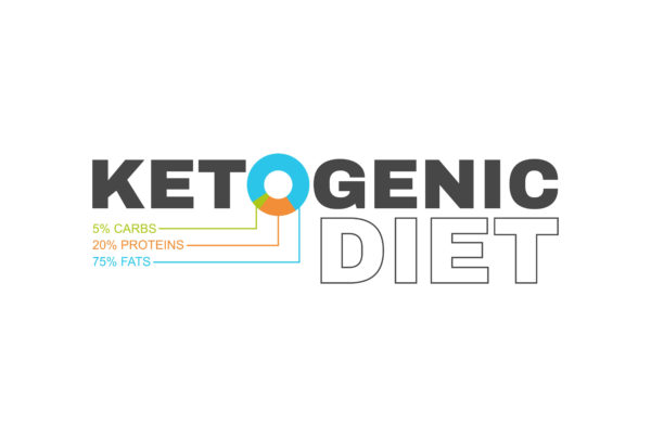 what is the keto fat diet